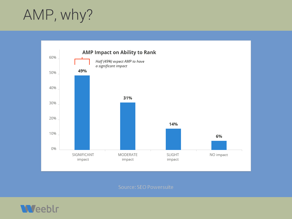 AMP expected benefits for SEO